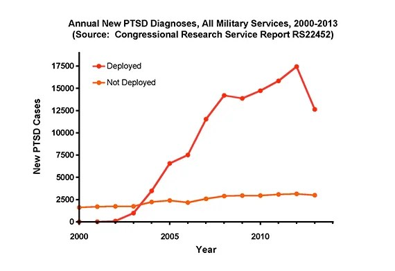 PTSD-figure570
