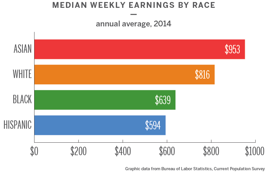Median weekly earnings chart