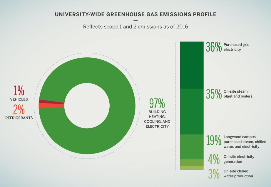 University-wide greenhouse gas emissions profile