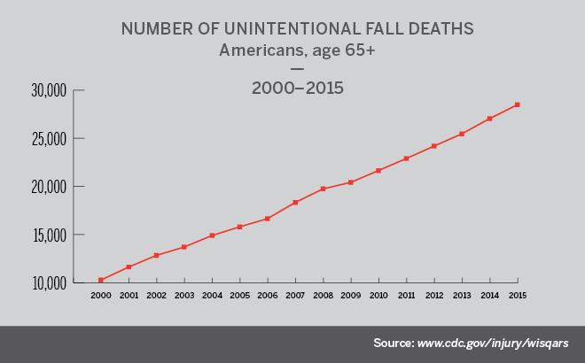 Unintentional fall deaths chart