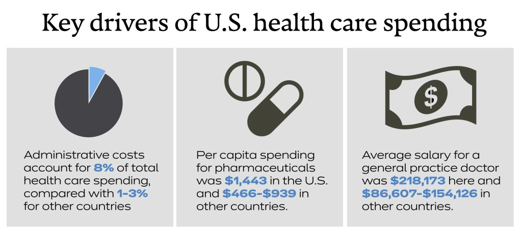 Graphic of health care costs