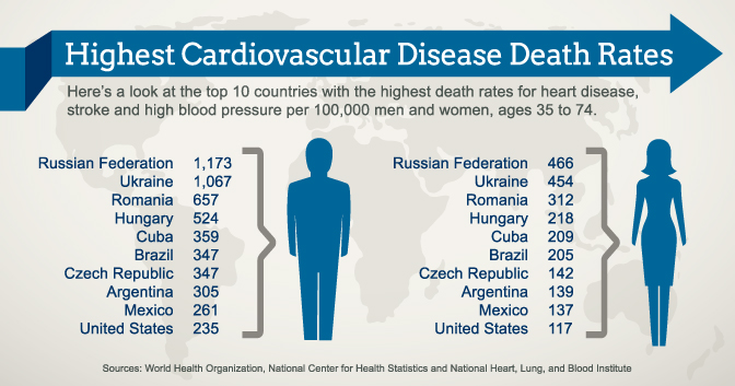 Countries Highest Heart Disease