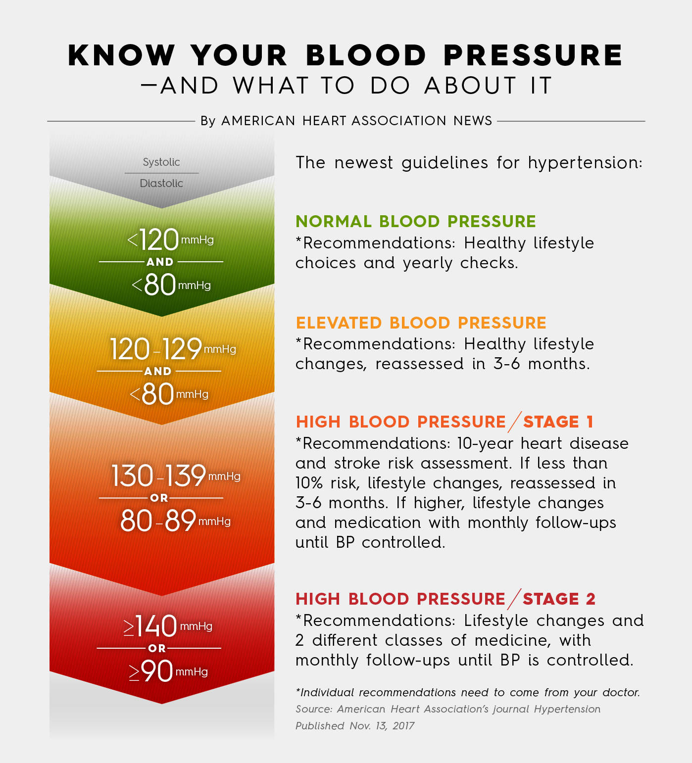 Treatment of High Blood Pressure recommendations