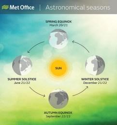 diagram of a spring solstice [ 1408 x 1407 Pixel ]