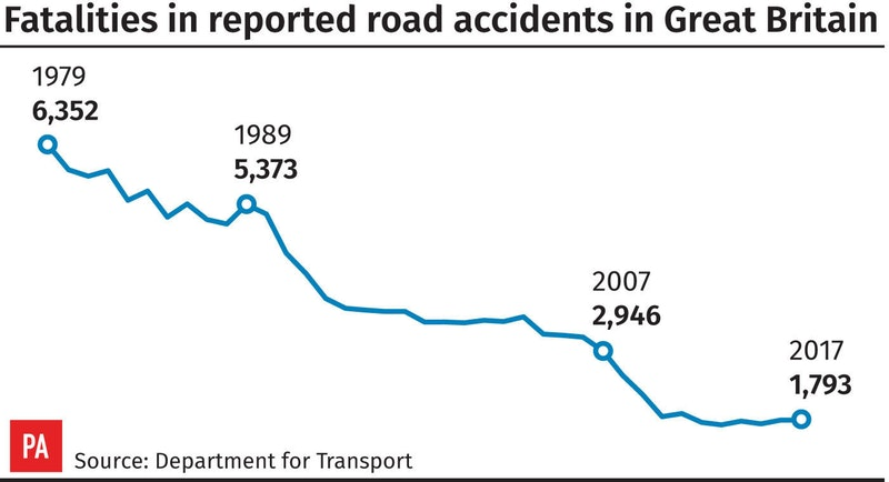 Road safety action call amid surge in deaths of people not