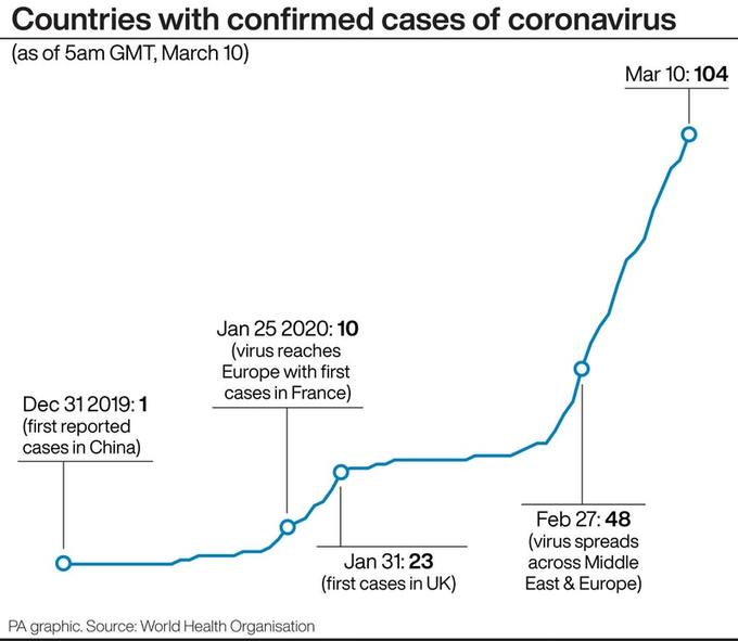 Covid-19 outbreak could see people with cold or flu symptoms asked ...