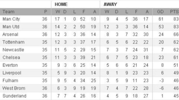 English premier league live table and fixtures - Spain league table and fixtures ...