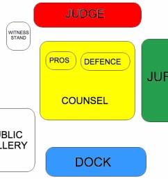 courtroom diagram [ 1694 x 1270 Pixel ]