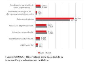 articulo Galicia-