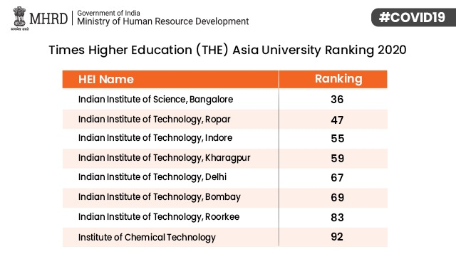 ASIA UNIVERSITY RANKING: 8 INSTITUTES OF THE COUNTRY IN TOP 100, IISC BENGALURU TOPPED THIS YEAR AS WELL