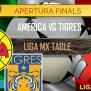 América Vs Tigres Uanl En Vivo Score Liga Mx Apertura
