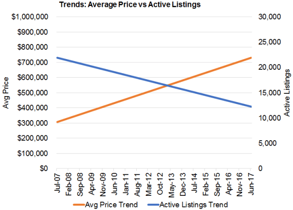 Trend: Prices vs Listings