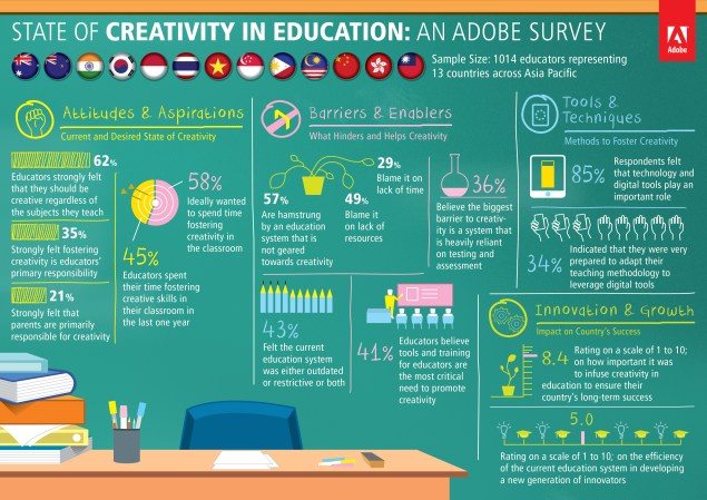 Creativity in Education