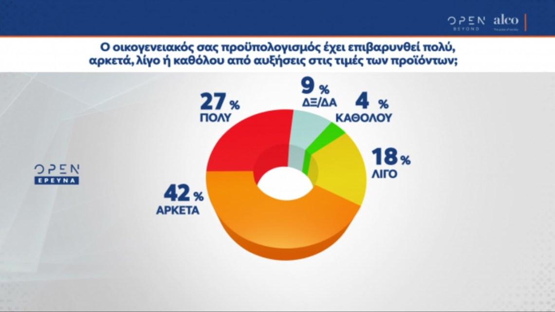 Δημοσκόπηση Alco | Διψήφια η διαφορά ΝΔ με ΣΥΡΙΖΑ