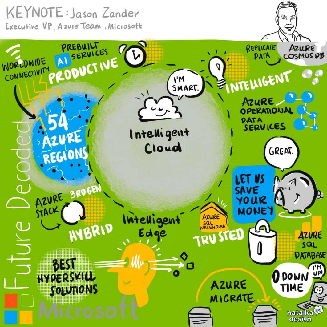 Jason Zander infographic