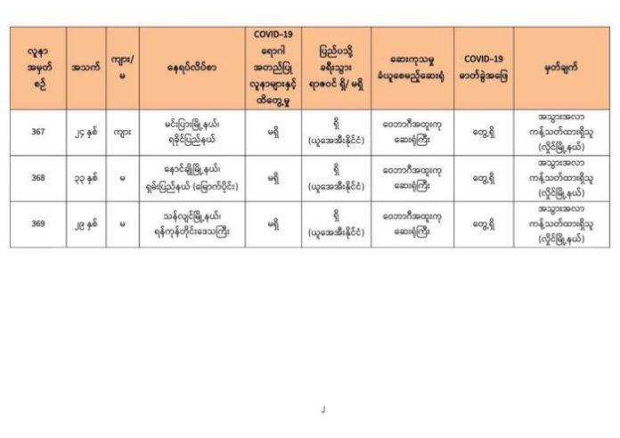 미얀마 코로나19 확진자8명 회복6명 누적확진자369명 (회복321명 사망6명)