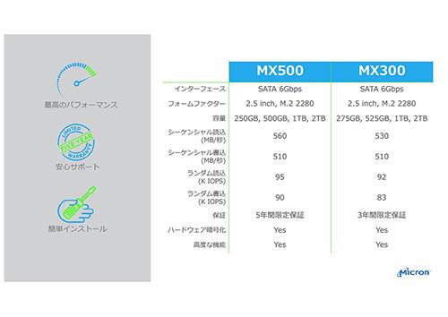 Crucial MX500は性能と信頼性が向上 - 製品擔當者が高コスパを ...