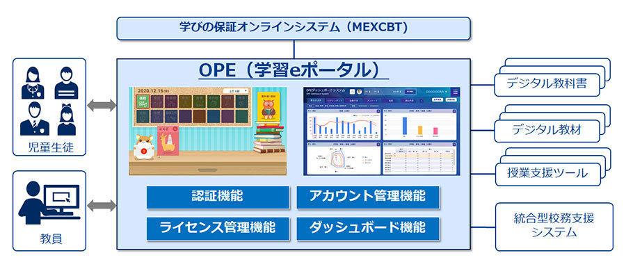 学習eポータルとしてのOPEの役割イメージ
