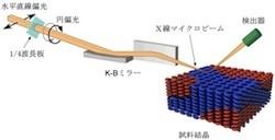 理研など,放射光X線を利用したキラル物質の可視化技術を開発 | マイナビニュース