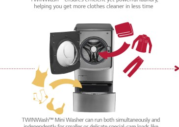 "Evolving modern washing machine trends – the re-engineered ""Laundry Expert"""