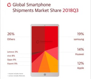 Research shows the best selling OEMs for Q3 2018