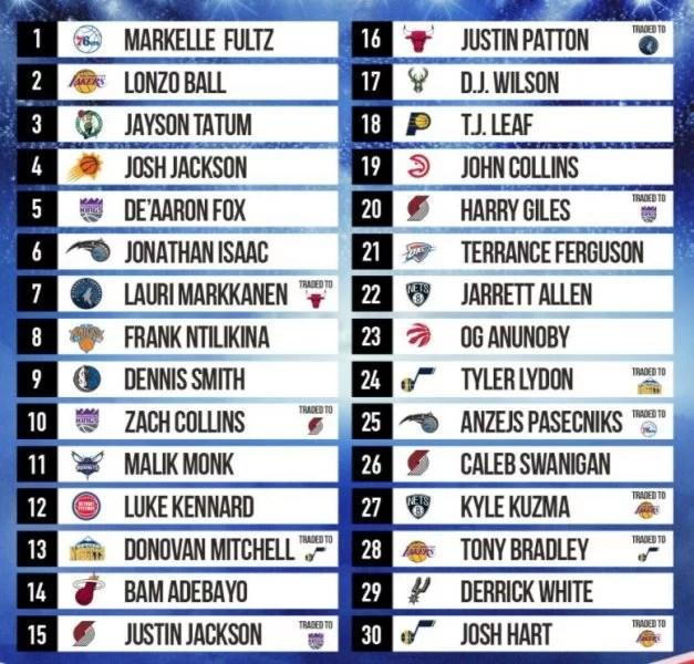 17 NBA Rookies Predict Their NBA 2K18 OVR Player Ratings NBA 2KW NBA 2K19 News NBA 2K19