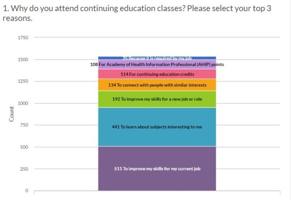 User motivations for taking classes