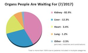 Graphic: Organs People are Waiting for