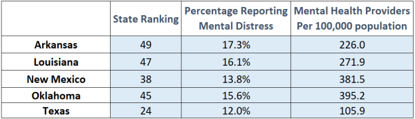 Mental Distress in the South Central Region