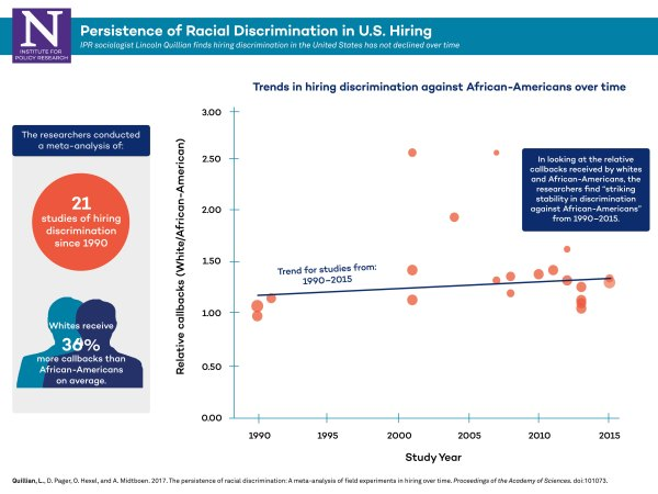 Finds Entrenched Hiring Bias African