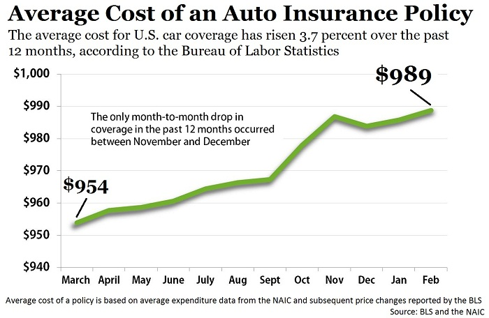 Auto Insurance4u Bls Cost Of Vehicle Insurance Continues To Climb Auto