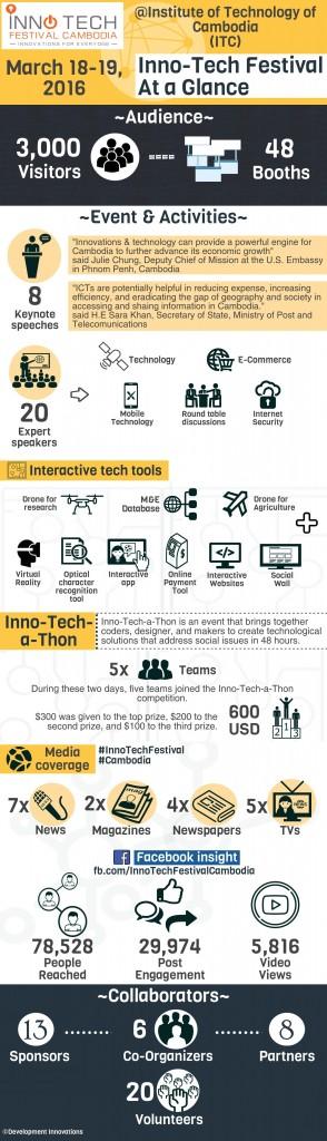 Innotech-Festival-Infographics