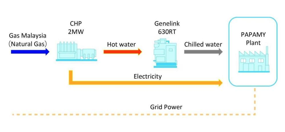 medium resolution of figure flow chart of power generator and air conditioning system