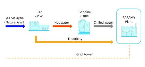 small resolution of figure flow chart of power generator and air conditioning system