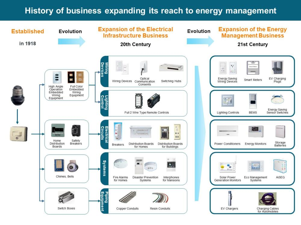 medium resolution of figure history of business expanding its reach to energy management
