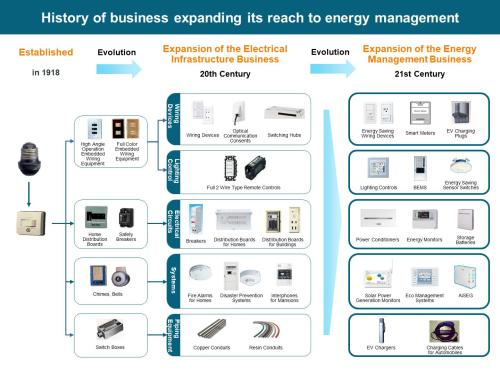 small resolution of figure history of business expanding its reach to energy management