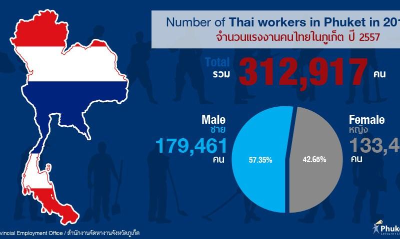 Phuket Stat: จำนวนแรงงานคนไทยในภูเก็ต ปี 2557