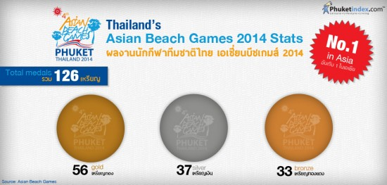 Asian Beach Games 2014