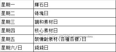SAO-CR-收集時間表