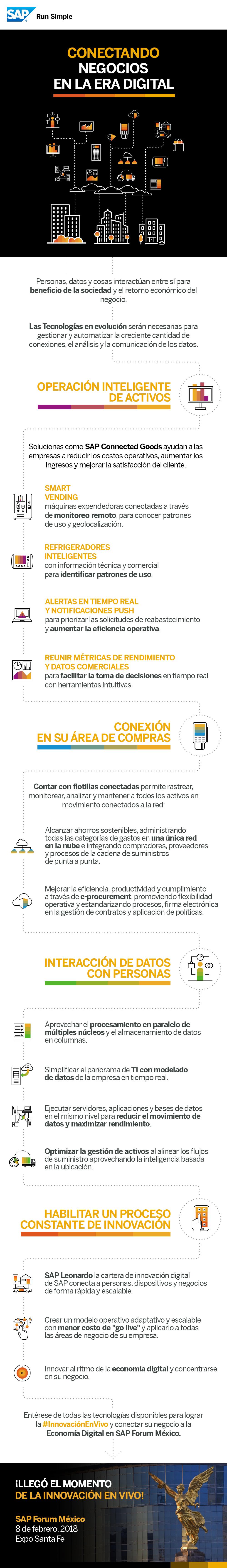 Infografia SAP Forum Mexico- conectando-negocios