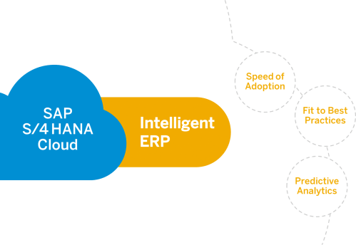 small resolution of in my discussions with early adopters of sap s 4hana cloud it s become clear why intelligent cloud erp is at the core of their digital value creation