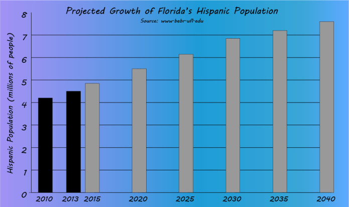 Projected Hispanic population in Florida, based on University of Florida report