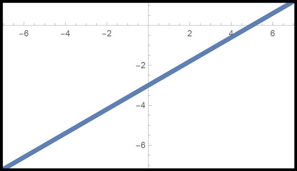 Algebra 1 PARCC question: graph Ay + Bx = C