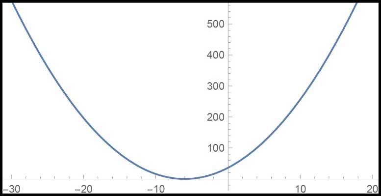 Algebra 1 PARCC question: complete the square