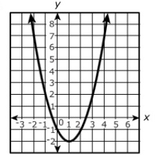 Algebra 1 PARCC question: graph of function
