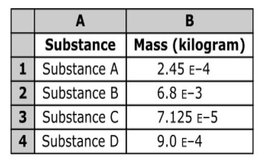 table with 2 columns and 4 rows, first column has a heading of substance, second column has a heading of mass in kilograms, first row, substance A, 2.45 E negative 4, next row, substance B, 6.8 E negative 3, next row, substance C, 7.125 E negative 5, last row, substance D, 9.0 E negative 4