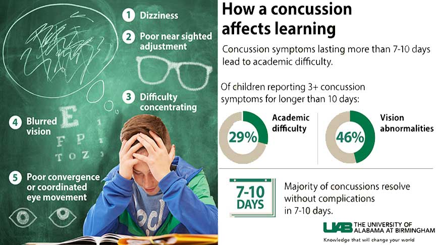 Concussion screening should include vision  Voxitatis Blog