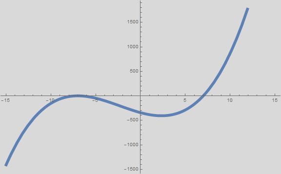 Algebra 1 PARCC: find real zeros