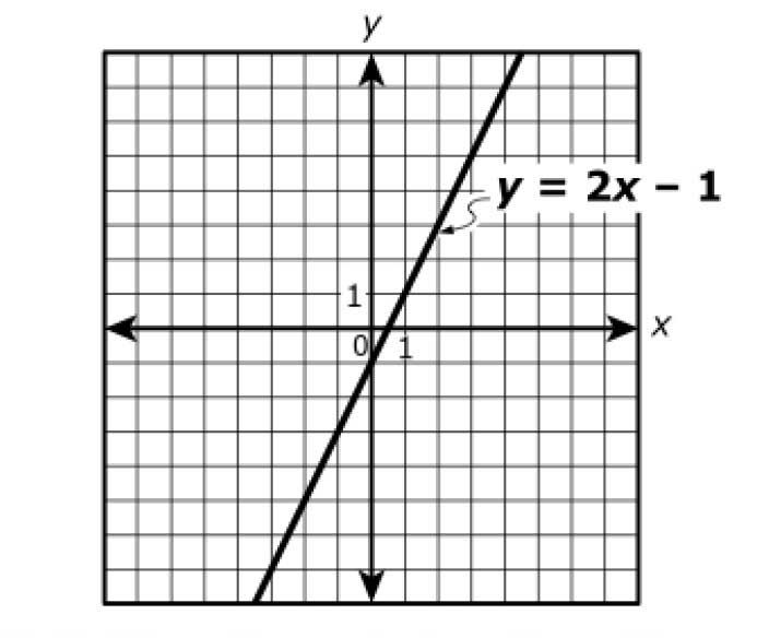 Algebra 1 PARCC: points on a line