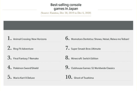 best selling console games 2020